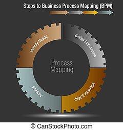 steg, till, affär, bearbeta, kartläggande