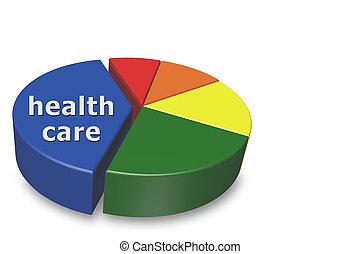 steigend, kosten, von, gesundheitspflege