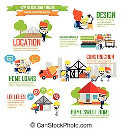 Step by Step details of home construction, Cartoon Characters infographic