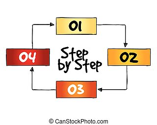 Step by Step process