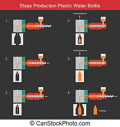 Steps Production Plastic Water Bottle. Illustration learning for understanding the extrusion blow moulding plastic bottle production.