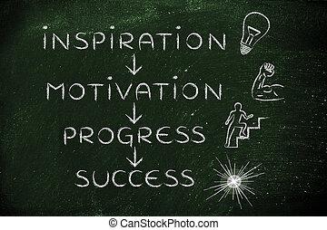 inspiration, motivation, progress, success