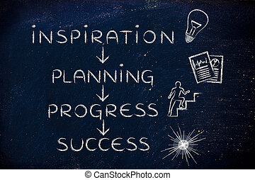 inspiration, planning, progress, success