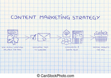 steps to turn blog followers into customers, content mktg strategy
