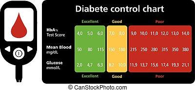 steuerung, tabelle, zuckerkrankheit