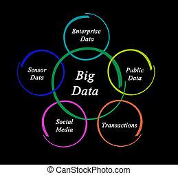 stor, data
