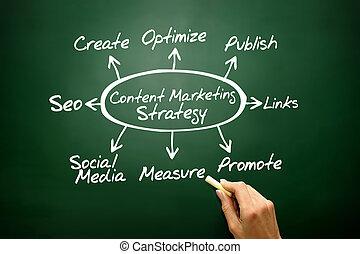 stratégie commerciale, contenu, commercialisation, concept
