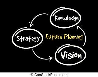 stratégie, (knowledge, avenir, planification, vision)