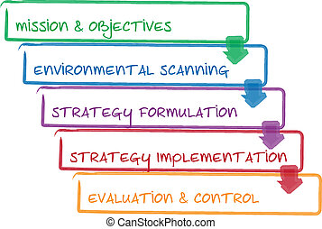 stratégie, processus, business, diagramme