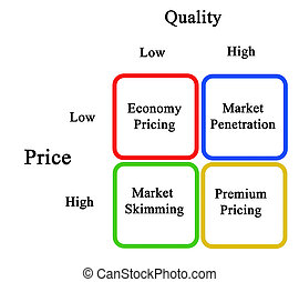 stratégies, établissement des prix, diagramme
