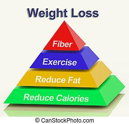 strata, piramida, ciężar, pokaz, kalorie, tłuszcz, włókno, ...