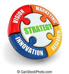 strategi, er, synet, forskning, markedsføring, innovation.