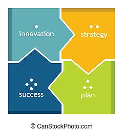 strategia, cztery, klucz