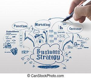 strategia, handlowy, proces