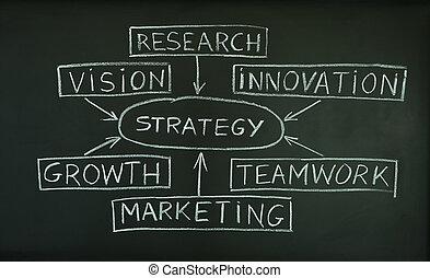 strategia, plan, na, niejaki, tablica