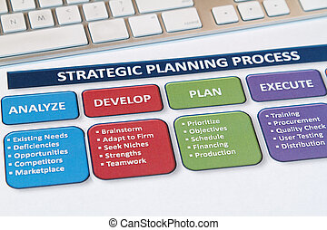 strategia, plany