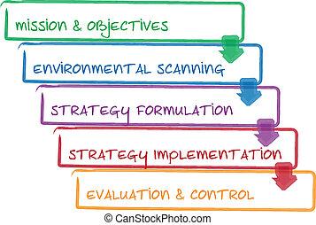 strategia, proces, handlowy, diagram