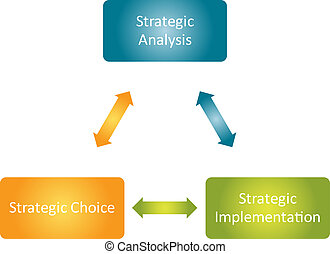 Strategic implementation business diagram - Strategic...