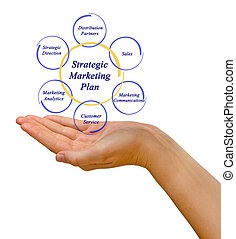 Strategic Marketing Plan