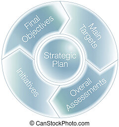 Strategic Plan Chart - An image of a stragic plan chart.