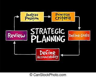 Strategic Planning mind map flowchart business concept for ...