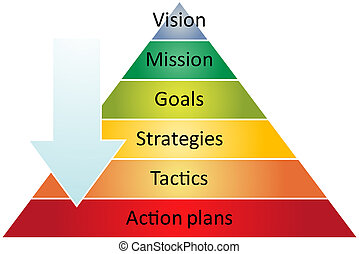 strategie, piramide, management, diagram