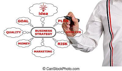 strategie, zakelijk, tekening