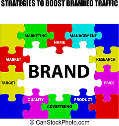 Strategies to Boost Branded Traffic