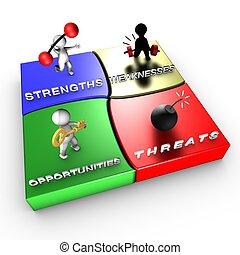strategisch, method:, analyse, swot
