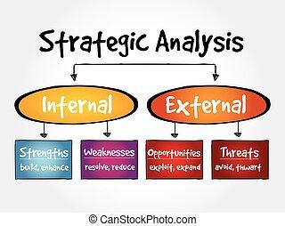 strategiske, analyse, gennemstrømning kort