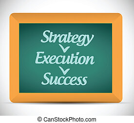 strategy execution, success illustration