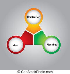 Strategy keys