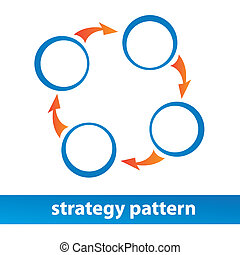 strategy-pattern - Strategy pattern. Vector diagram....