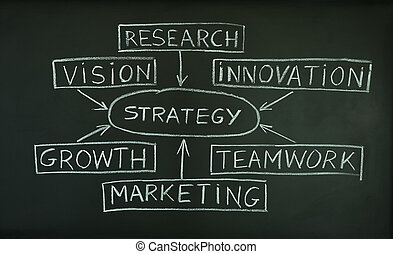 Strategy plan on a blackboard