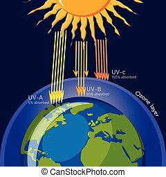 strato ozono, radiation., ultravioletto, protezione