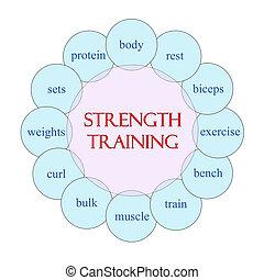 Strength Training Circular Word Concept