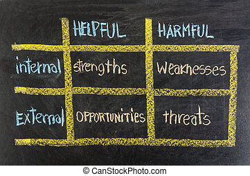 strengths, weaknesses, opportunities, threats - SWOT