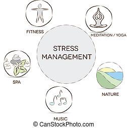 stress ledelse