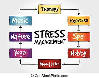 Stress Management mind map, business concept