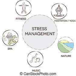Stress management. Meditation, yoga, nature, music, spa,...