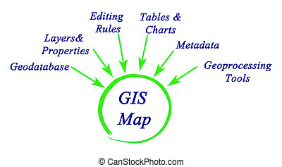 Structure of GIS