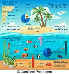 subacqueo, mondo, isola, infographic