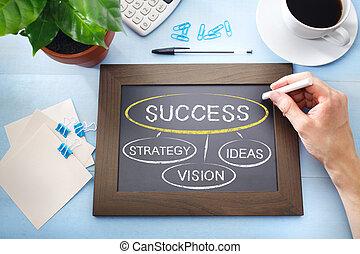 succes, informatiestroomschema, sketched, op, een, krijten plank