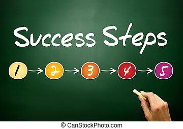 succes, stappen