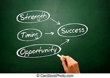 Success concept Strength, Timing, Opportunity, presentation back