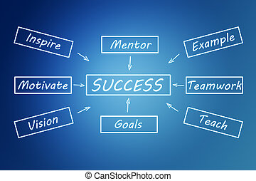 Success Concept - Success concept: Success flow chart on...