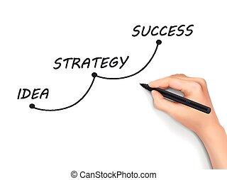 success concept written by hand