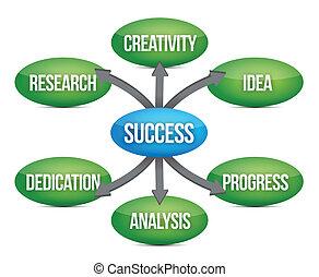 success diagram concept flow chart