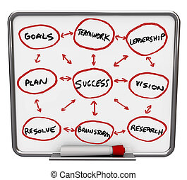 Success Diagram - Dry Erase Board with Red Marker - A white...