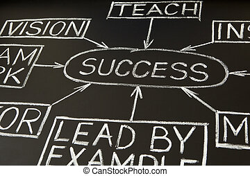 'Success' flow chart made with white chalk on a blackboard